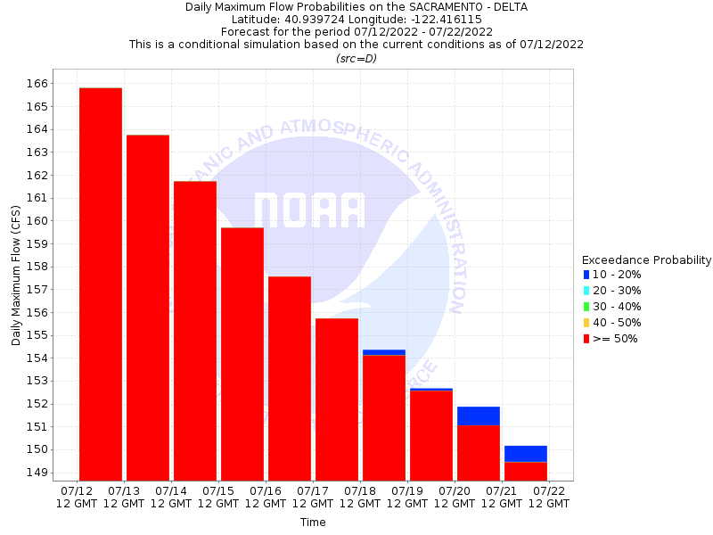 cnrfc ensemble products dltc1 california nevada river forecast center national oceanic and atmospheric administration