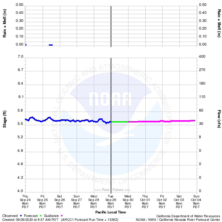 Graphical River Product - MAD RIVER - ARCATA (ARCC1)