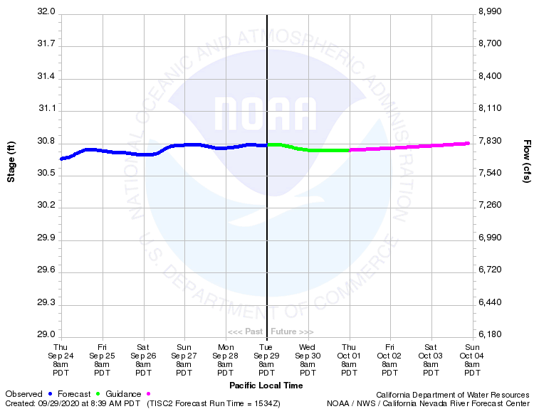 Graphical River Product - SACRAMENTO RIVER - TISDALE WEIR (TISC1)