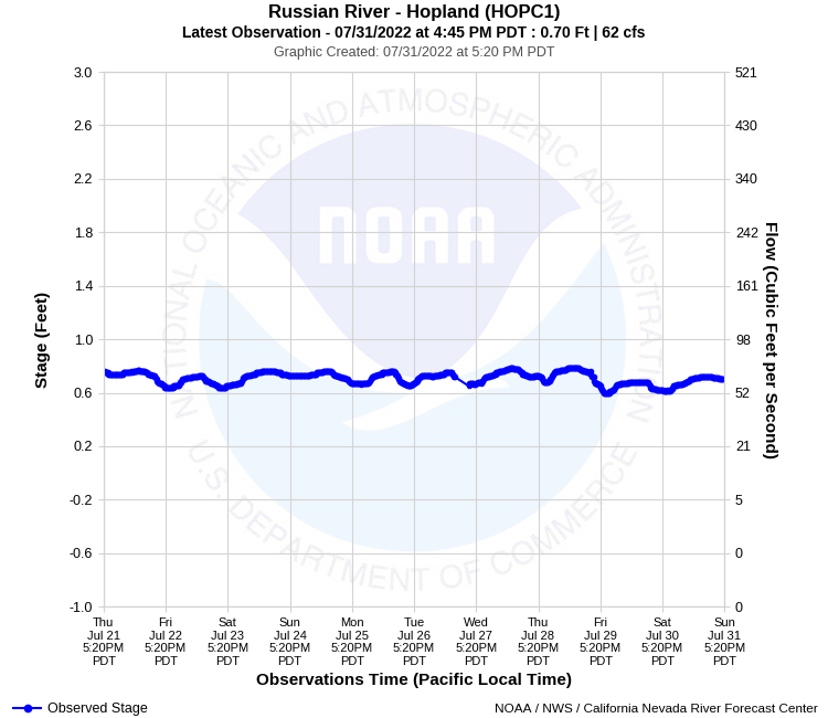 Graphical River Product - RUSSIAN RIVER - HOPLAND (HOPC1)