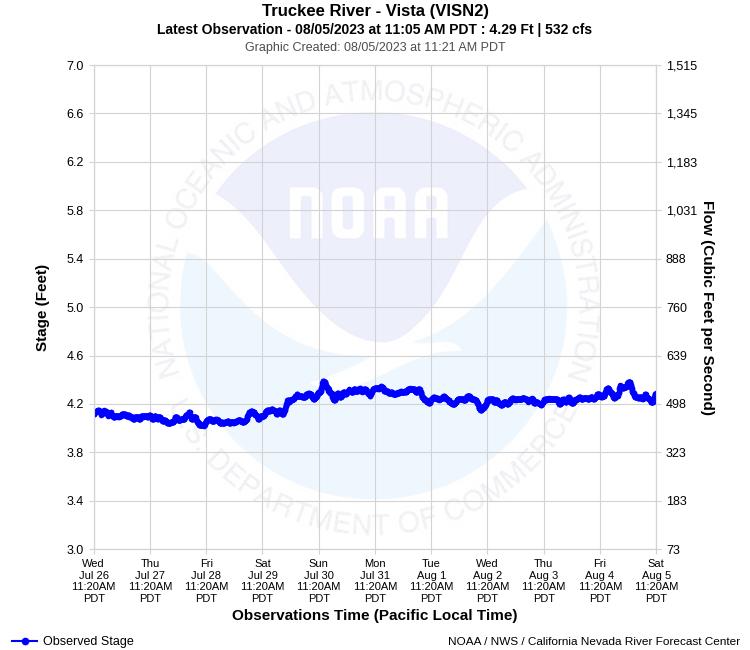CNRFC - Hydrology - Observed River/Reservoir Conditions - VISN2