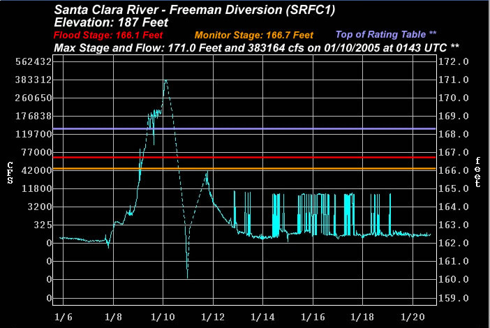 Cnrfc Storm Summaries Jan 7 11 2005