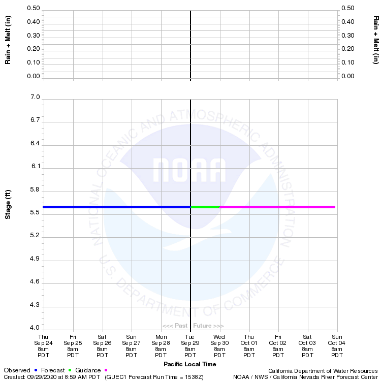 Graphical River Product - RUSSIAN RIVER - GUERNEVILLE (GUEC1)