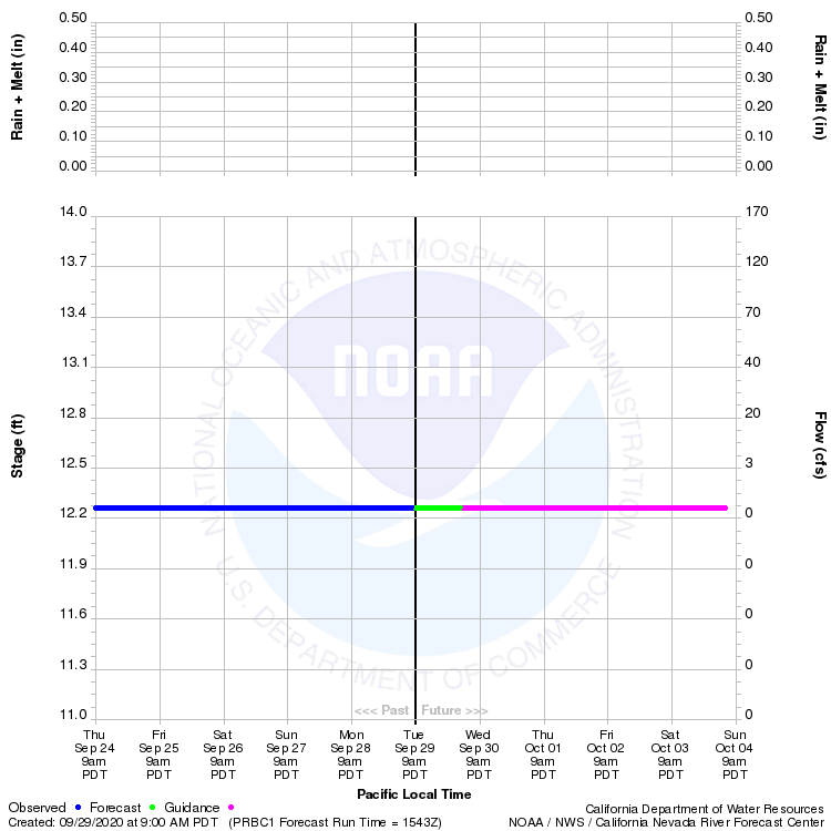 Graphical River Product - SALINAS RIVER - PASO ROBLES (PRBC1)