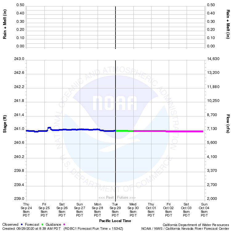 Graphical River Product - SACRAMENTO RIVER - RED BLUFF (RDBC1)