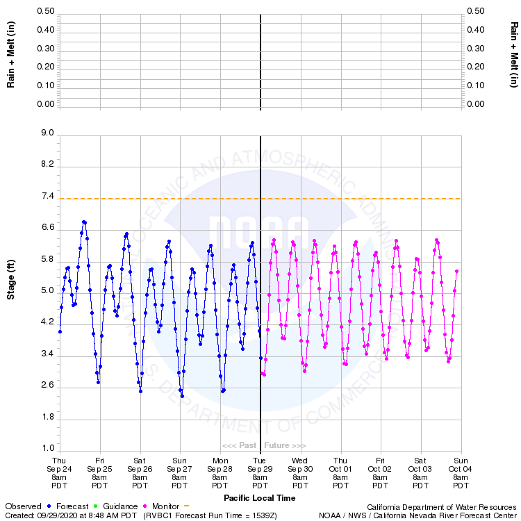 Graphical River Product - SACRAMENTO RIVER - RIO VISTA (RVBC1)